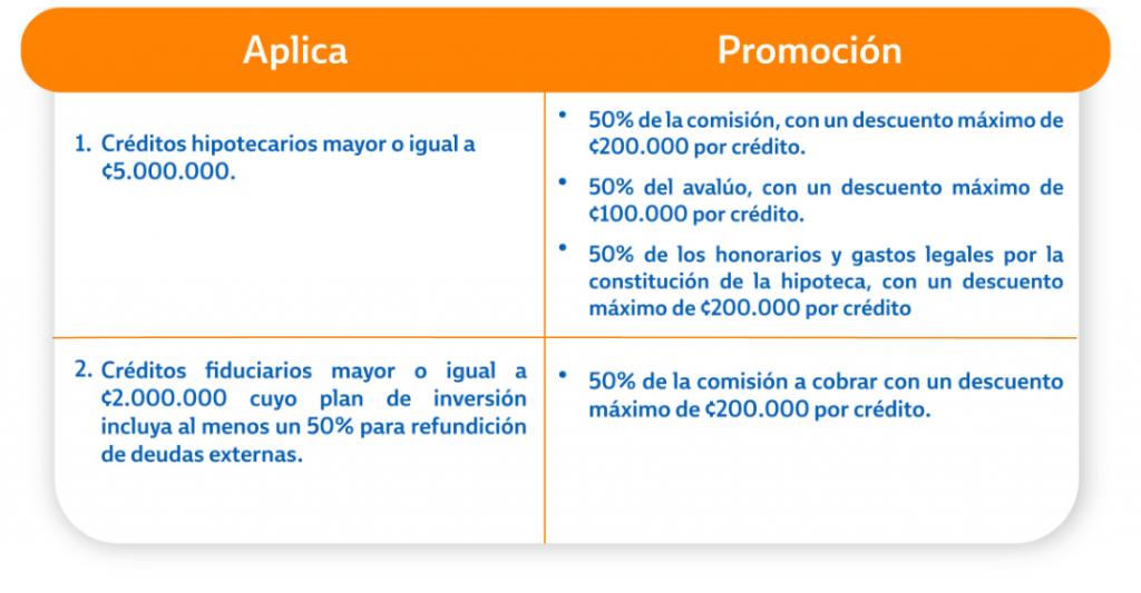 Préstamos y Créditos en Costa Rica -Entidades Financieras